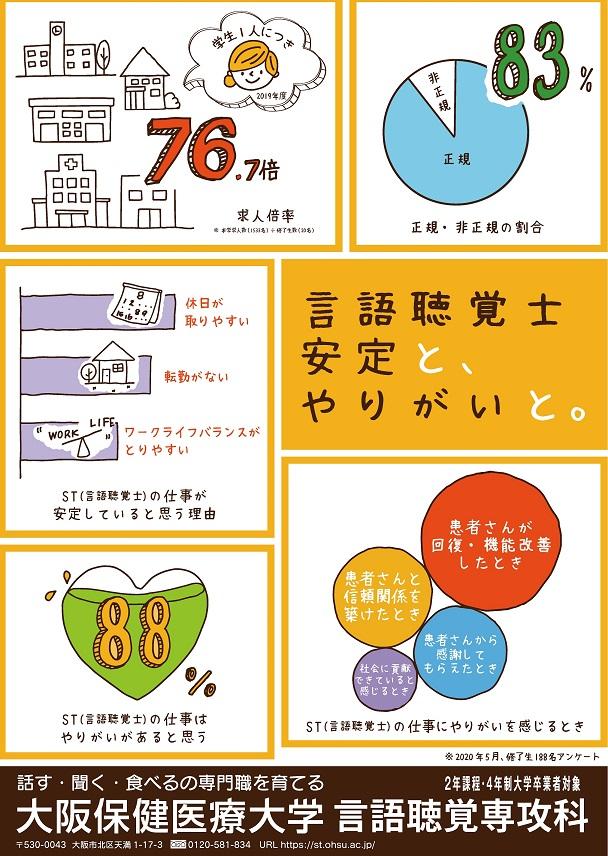 OHSU言語聴覚専攻科 安定とやりがいと。ポスター